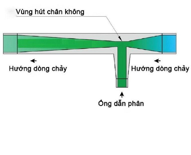 cấu tạo ống venturi ứng dụng làm châm phân